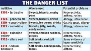 Dangerous Food List: Chemical Cocktail