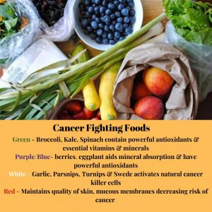Cancer Fighting Foods List