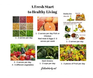Steps to Healthier Food Choices! What is Best?