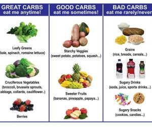 The Dangers of Refined Carbohydrates & What you Can Do!!